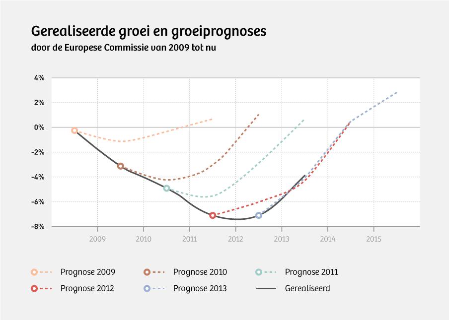 Zoals je kunt zien: de voorspellingen van de Europese Commissie waren zonder uitzondering absurd optimistisch.