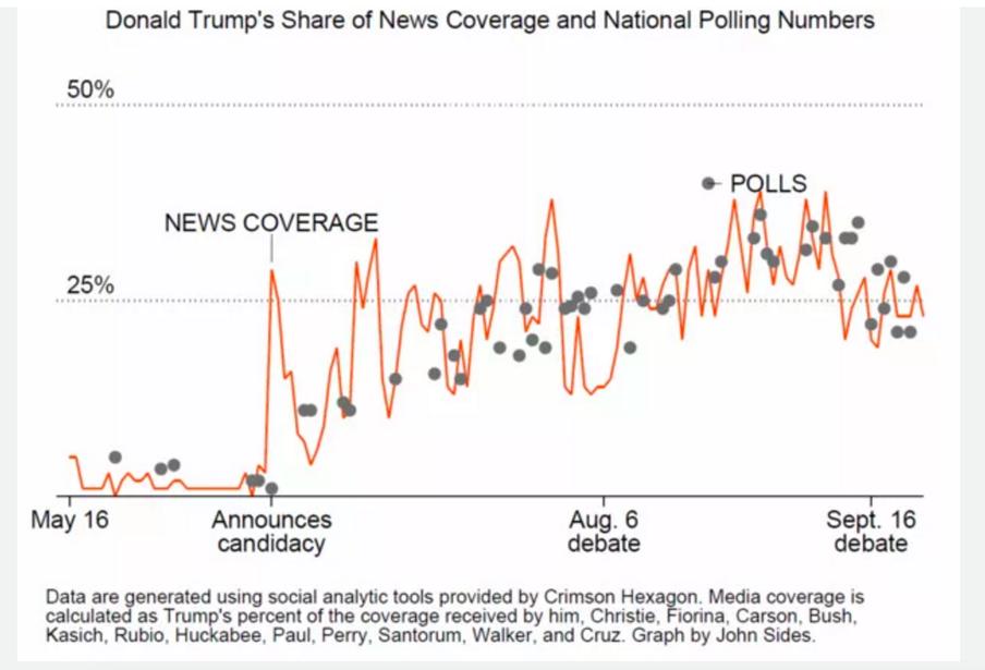 De correlatie tussen het aandeel van Trump in het nieuws en de stand in de peilingen. Bron: Vox.com