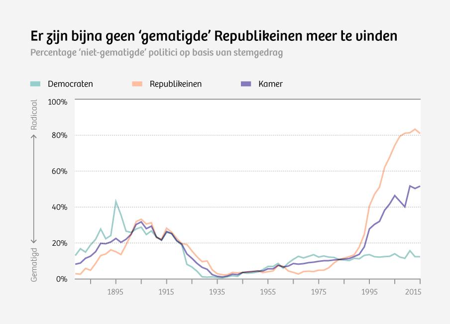 Bron: voteview.com