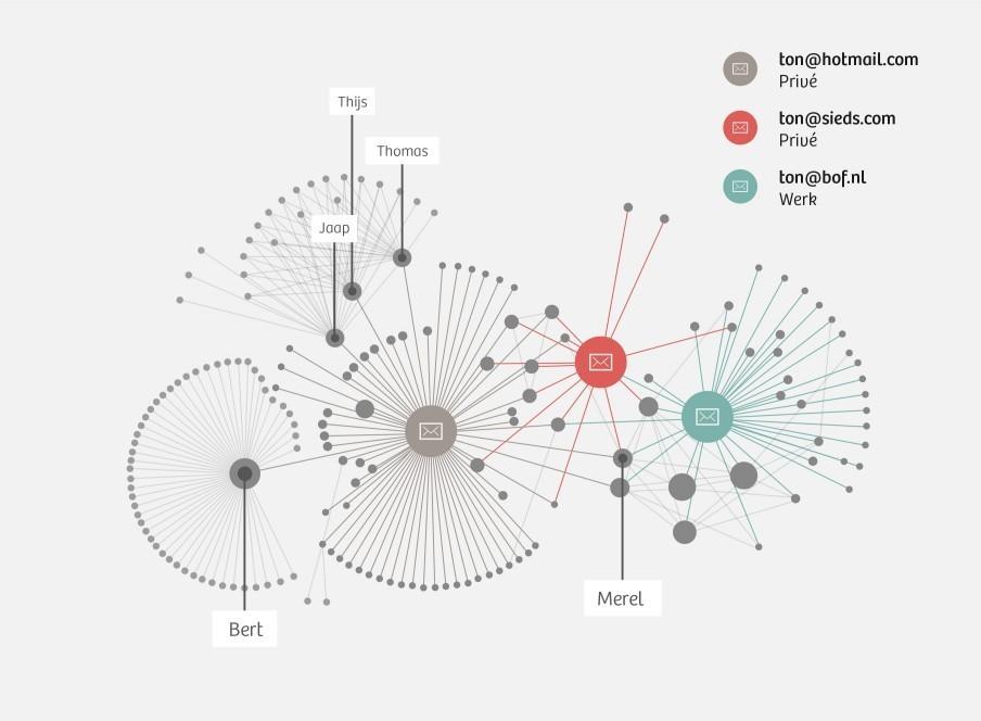 Het sociale netwerk van Ton Siedsma, gebaseerd op een weekje metadata van zijn e-mail.