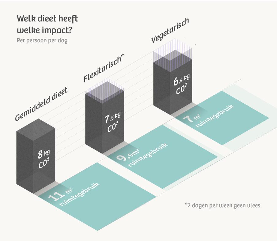 Infographic: De Correspondent. Bron: Planbureau voor de Leefomgeving
