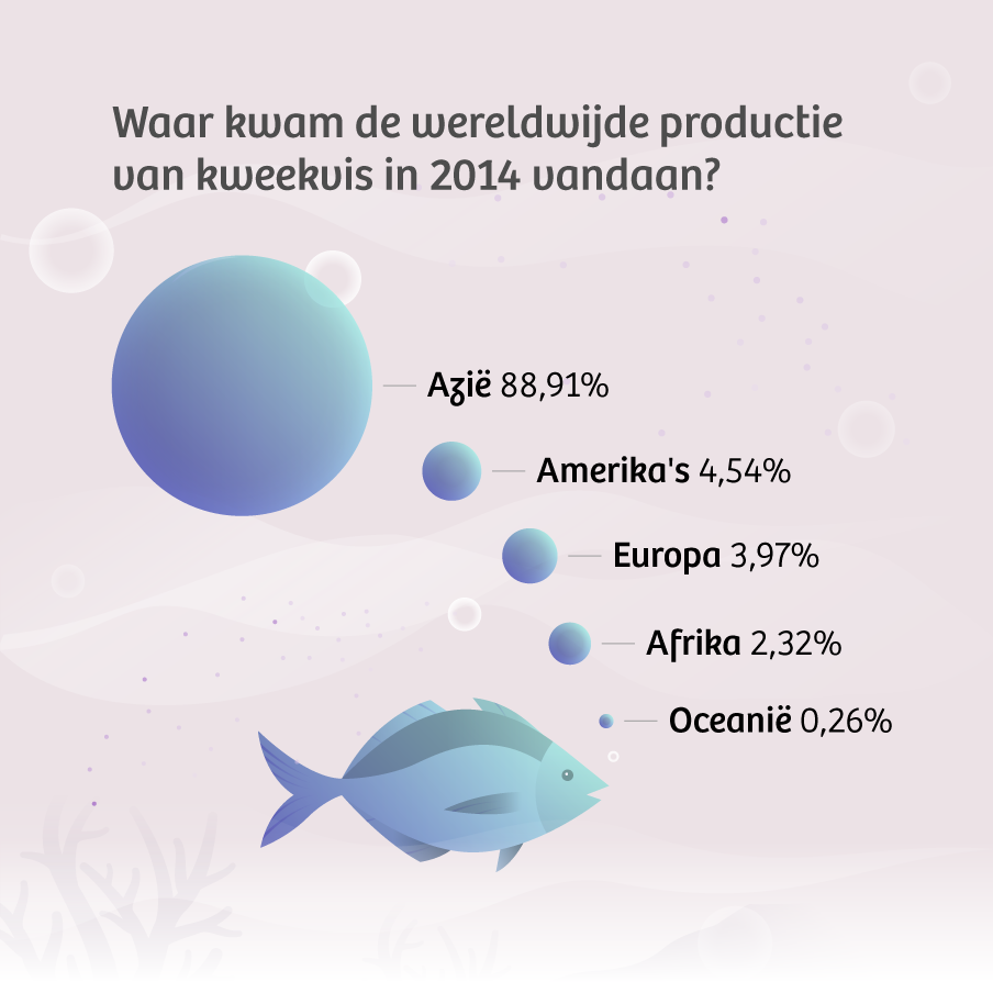 Bron: FAO, The State of World Fisheries and Aquaculture (2016), ontwerp door onze redactioneel vormgever Leon Postma