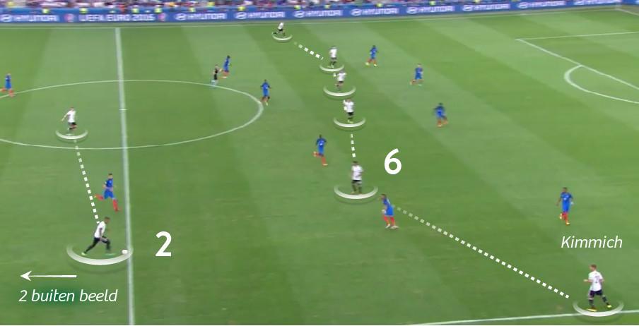 Duitsland in de aanval: 2-2-6. Rechtsback Kimmich staat het verst voor.