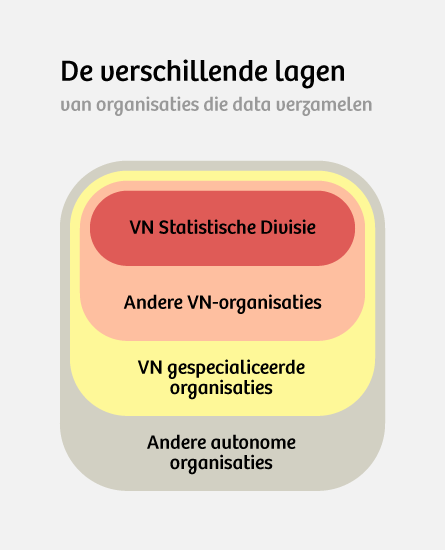 Bron: http://unstats.un.org/unsd/methods/inter-natlinks/sd_intstat.htm (data samengesteld door Sanne Blauw)
