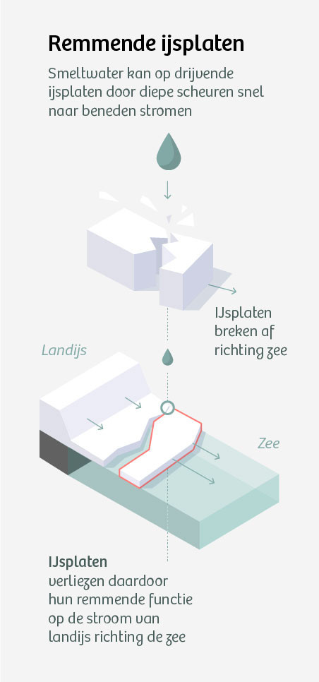 Smeltwater. Infographic: De Correspondent