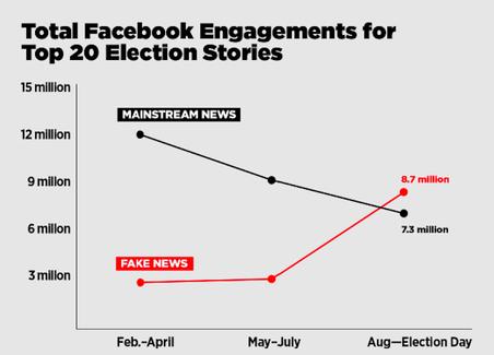 De rode lijn: nepnieuws. De zwarte lijn: echt nieuws. 'Engagement' verwijst naar het totaal aantal keren dat een artikel is gedeeld en hoeveel reacties erop waren. Bron: Facebook-data via Buzzsumo.