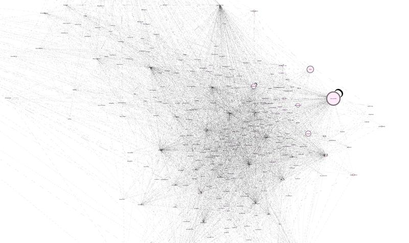 Een screenshot (in Gephi) van het communicatiepatroon van de Erkenbrandvrienden en -volgers.