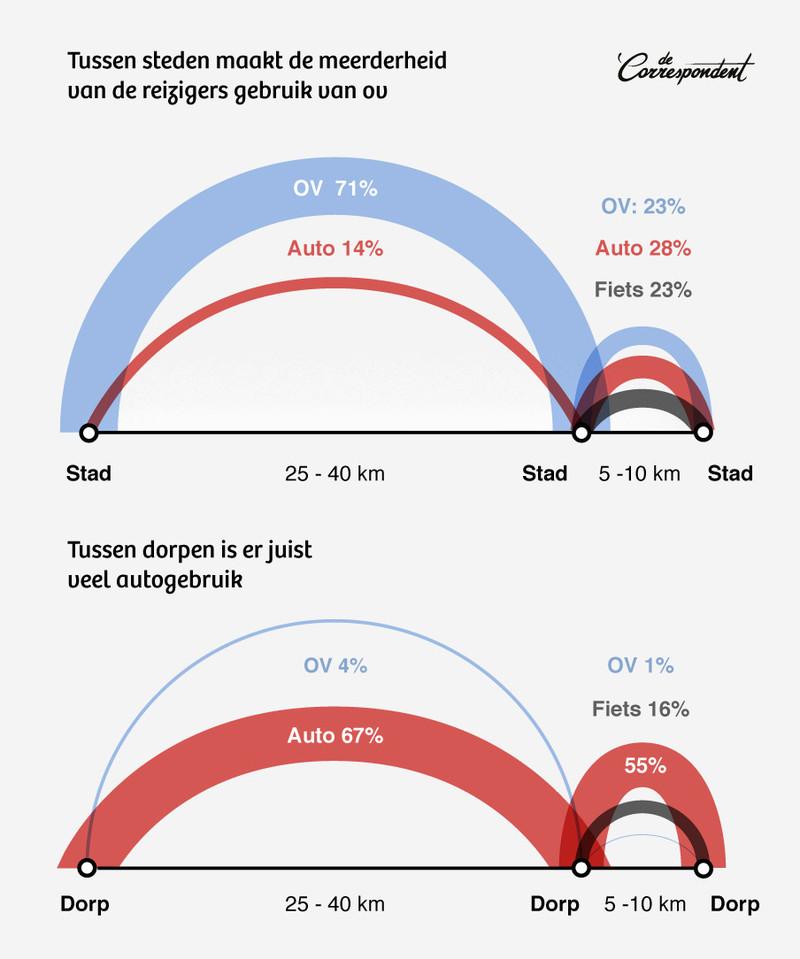 Stad: hoogstedelijk gebied. Figuren tellen niet op tot 100% omdat niet alle vervoerswijzen zijn weergegeven. Bron: CBS-OViN (2010-2015) / Studio Bereikbaar.