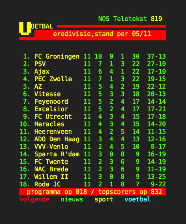 FC Groningen op nummer 1, het droomscenario van Rob