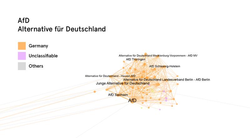 Het netwerk van de AfD.