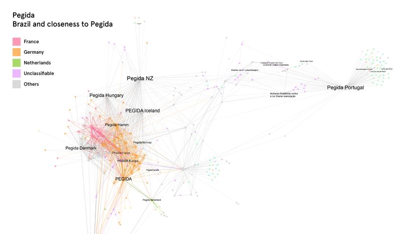 Het netwerk van Pegida.
