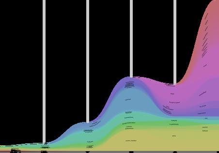 'Race realism' op Reddit. Iedere kleur is een subreddit, dus een thematisch kanaal. Hoe groter de oppervlakte, hoe vaker de term wordt genoemd in de comments. Hier zie je na 2016 dus een flinke toename van het aantal vermeldingen.