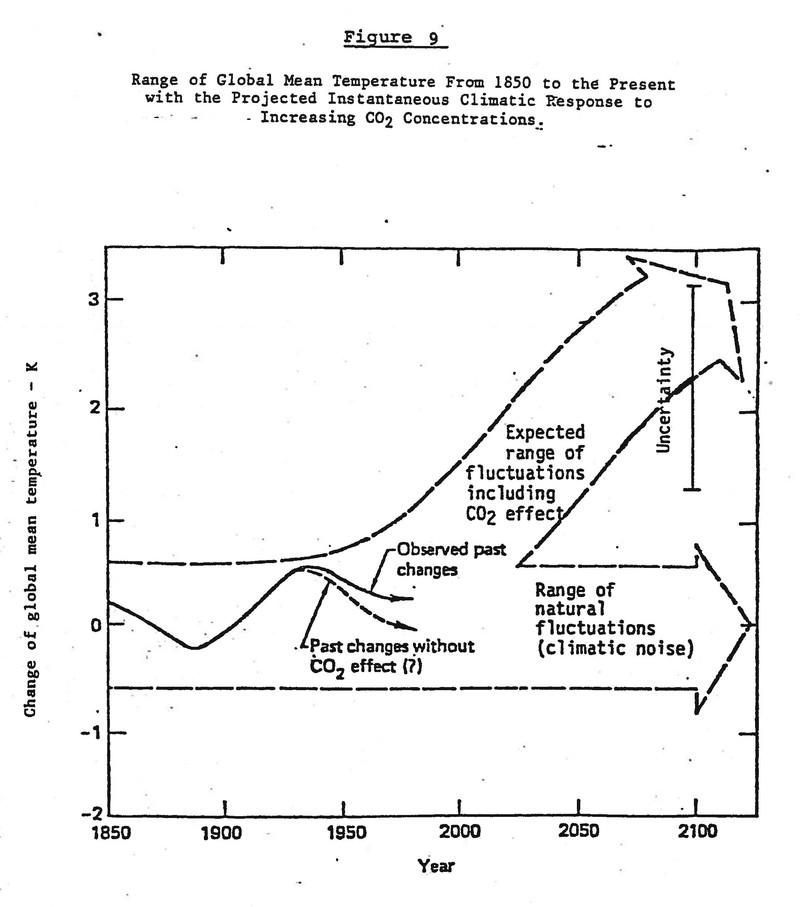 Grafiek uit 1982 uit een rapport van Exxon, de voorloper van ExxonMobil.
