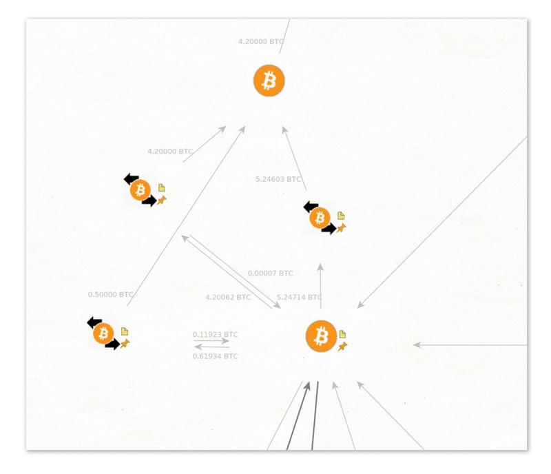 Een detail uit een groter netwerk van bitcointransacties van een extremist (screenshot uit het programma Maltego).