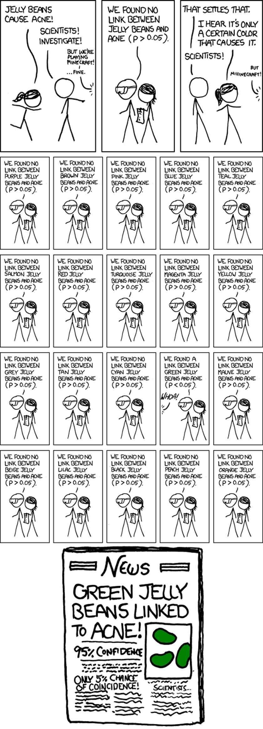 'Significance' van xkcd.